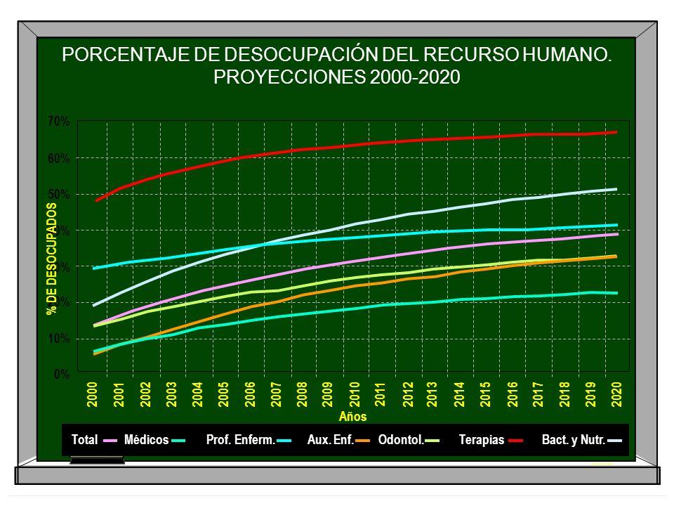 PORCENTAJE DE DESOCUPACIÓN DEL RECURSO HUMANO. PROYECCIONES 2000-2020 60% 50% 40% 30% 20% 10% 0% 20002001200220032004200520062007200820092010201120122
