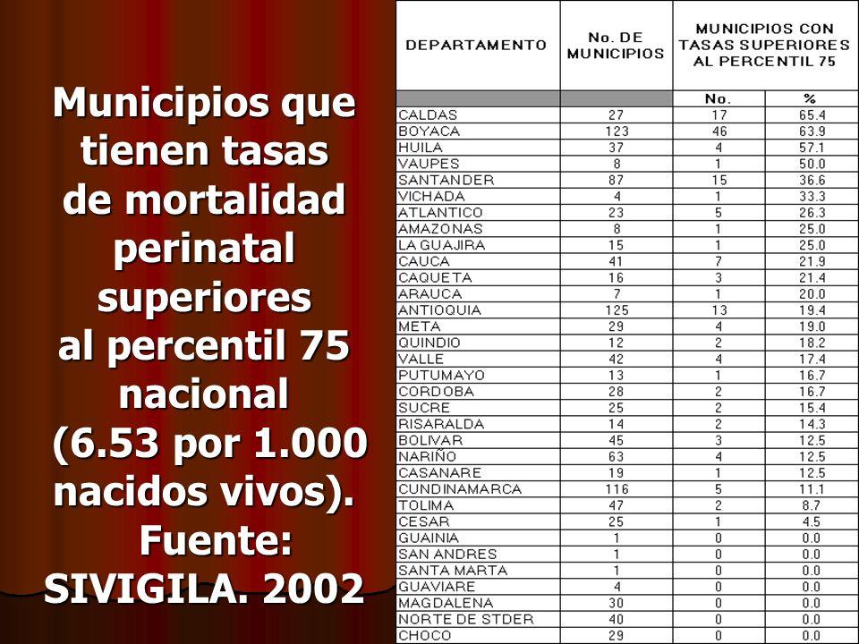 Municipios que tienen tasas de mortalidad perinatal superiores al percentil 75 nacional (6.53 por 1.000 nacidos vivos). Fuente: SIVIGILA. 2002