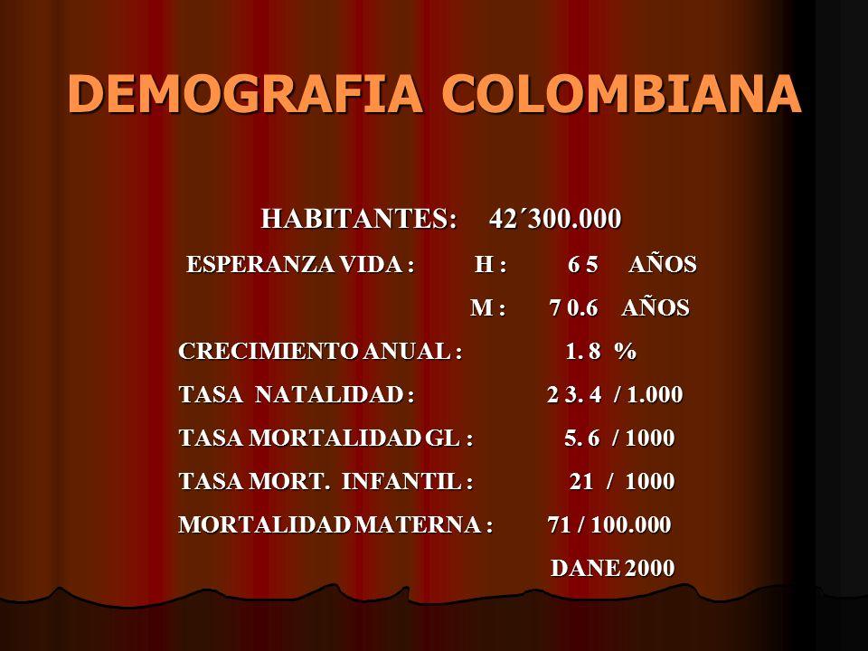 DEMOGRAFIA COLOMBIANA HABITANTES: 42´300.000 ESPERANZA VIDA : H : 6 5 AÑOS M : 7 0.6 AÑOS M : 7 0.6 AÑOS CRECIMIENTO ANUAL : 1. 8 % CRECIMIENTO ANUAL