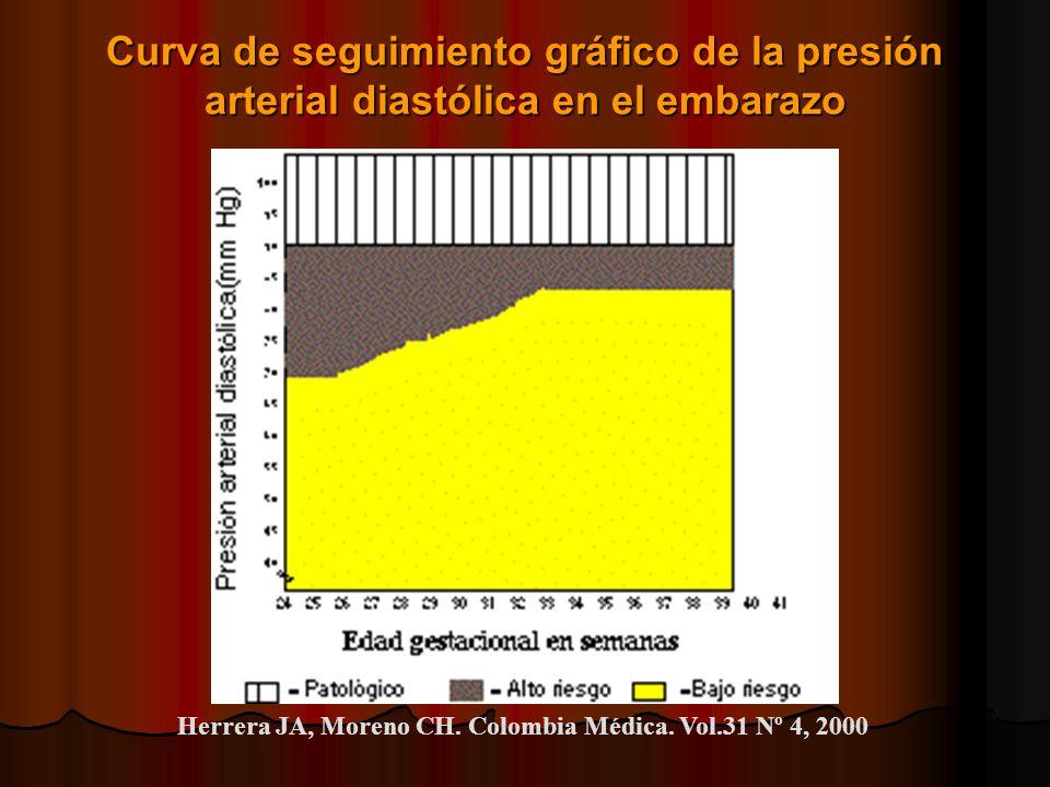 Curva de seguimiento gráfico de la presión arterial diastólica en el embarazo Herrera JA, Moreno CH. Colombia Médica. Vol.31 Nº 4, 2000
