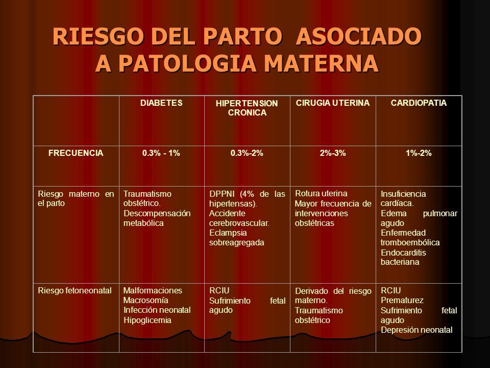 RIESGO DEL PARTO ASOCIADO A PATOLOGIA MATERNA DIABETESHIPERTENSION CRONICA CIRUGIA UTERINACARDIOPATIA FRECUENCIA0.3% - 1%0.3%-2%2%-3%1%-2% Riesgo mate