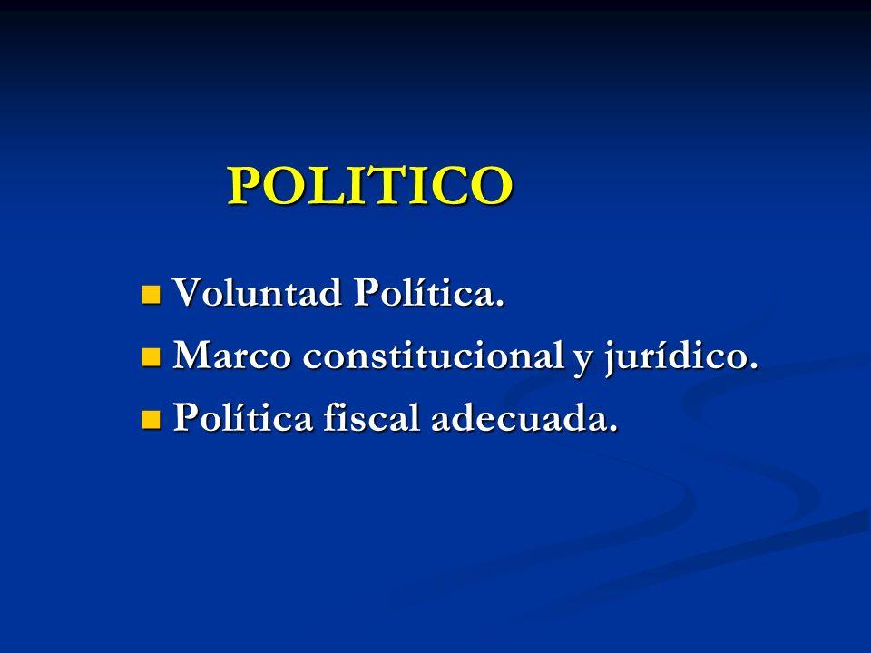 POLITICO Voluntad Política. Voluntad Política. Marco constitucional y jurídico. Marco constitucional y jurídico. Política fiscal adecuada. Política fi