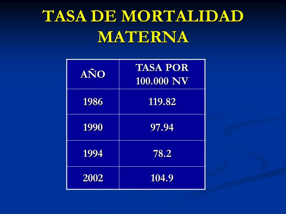TASA DE MORTALIDAD MATERNA AÑO TASA POR 100.000 NV 1986119.82 199097.94 199478.2 2002104.9