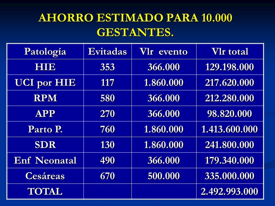 AHORRO ESTIMADO PARA 10.000 GESTANTES. PatologíaEvitadas Vlr evento Vlr total HIE353366.000129.198.000 UCI por HIE 1171.860.000217.620.000 RPM580366.0