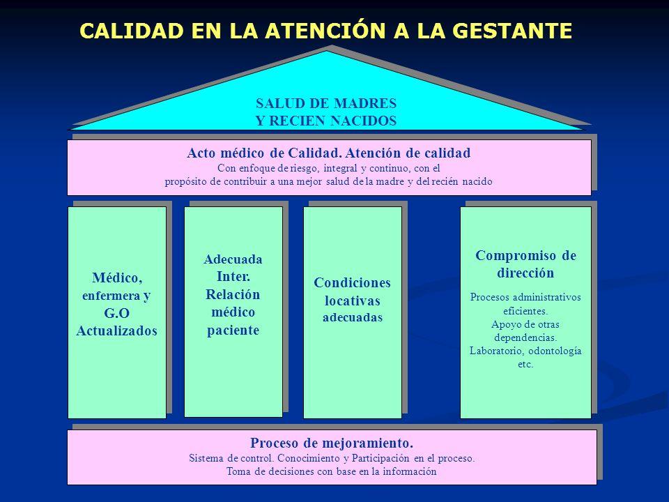 CALIDAD EN LA ATENCIÓN A LA GESTANTE Médico, enfermera y G.O Actualizados Médico, enfermera y G.O Actualizados Condiciones locativas adecuadas Proceso