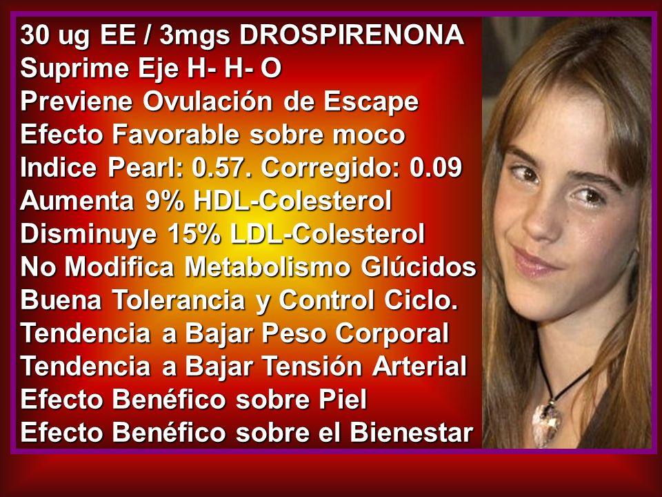 30 ug EE / 3mgs DROSPIRENONA Suprime Eje H- H- O Previene Ovulación de Escape Efecto Favorable sobre moco Indice Pearl: 0.57. Corregido: 0.09 Aumenta