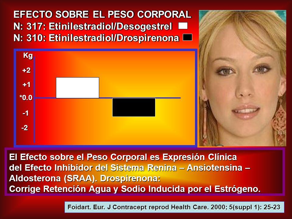 EFECTO SOBRE EL PESO CORPORAL N: 317: Etinilestradiol/Desogestrel N: 310: Etinilestradiol/Drospirenona EFECTO SOBRE EL PESO CORPORAL N: 317: Etinilest