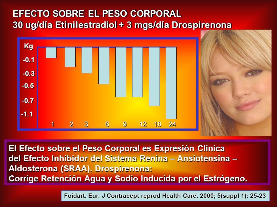 EFECTO SOBRE EL PESO CORPORAL 30 ug/día Etinilestradiol + 3 mgs/día Drospirenona EFECTO SOBRE EL PESO CORPORAL 30 ug/día Etinilestradiol + 3 mgs/día D