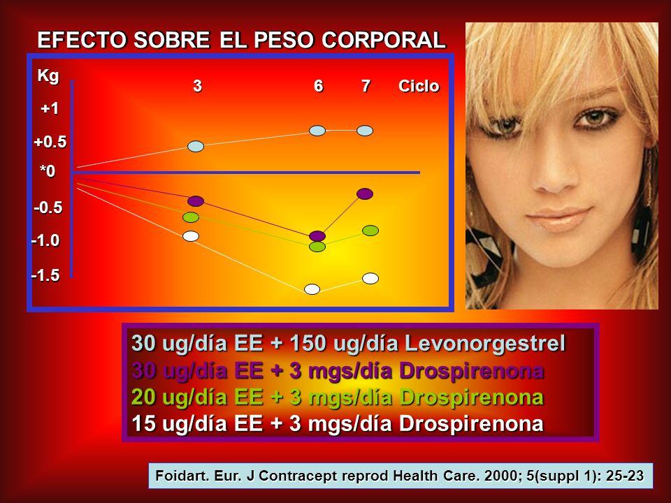 EFECTO SOBRE EL PESO CORPORAL 30 ug/día EE + 150 ug/día Levonorgestrel 30 ug/día EE + 3 mgs/día Drospirenona 20 ug/día EE + 3 mgs/día Drospirenona 15