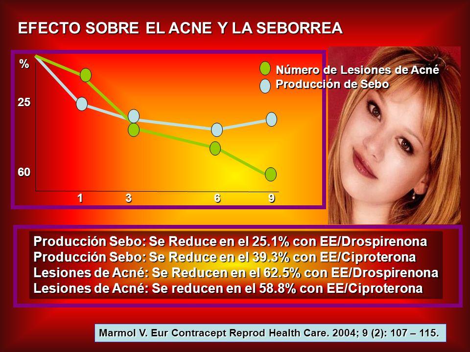 EFECTO SOBRE EL ACNE Y LA SEBORREA Marmol V. Eur Contracept Reprod Health Care. 2004; 9 (2): 107 – 115. Número de Lesiones de Acné Producción de Sebo