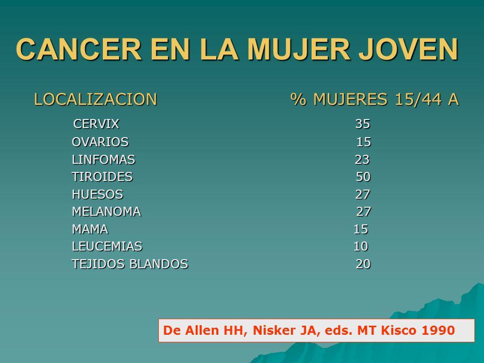 CANCER EN LA MUJER JOVEN LOCALIZACION % MUJERES 15/44 A CERVIX 35 CERVIX 35 OVARIOS 15 OVARIOS 15 LINFOMAS 23 LINFOMAS 23 TIROIDES 50 TIROIDES 50 HUES