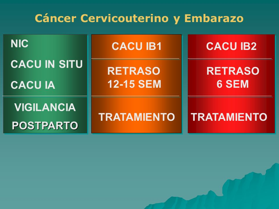 CACU IB1CACU IB2 RETRASO 12-15 SEM RETRASO 6 SEM TRATAMIENTO VIGILANCIAPOSTPARTO NIC CACU IN SITU CACU IA Cáncer Cervicouterino y Embarazo