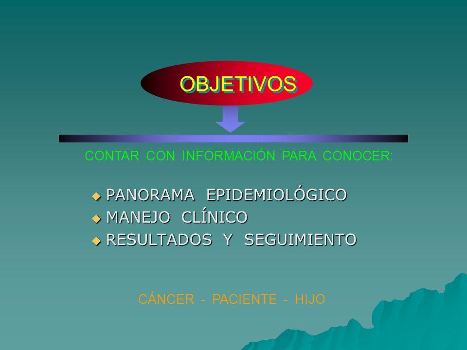 OBJETIVOS PANORAMA EPIDEMIOLÓGICO PANORAMA EPIDEMIOLÓGICO MANEJO CLÍNICO MANEJO CLÍNICO RESULTADOS Y SEGUIMIENTO RESULTADOS Y SEGUIMIENTO CÁNCER - PAC