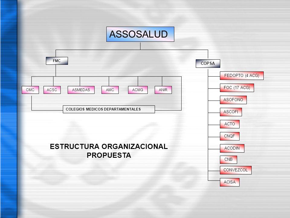 ASSOSALUD COPSA FOC (17 ACG) FEDOPTO (4 ACG) ACODIN CNB CNQF ASCOFI ASOFONO ACTO CONVEZCOL ACISA FMC CMCAMCACSCACMGANIRASMEDAS COLEGIOS MEDICOS DEPART