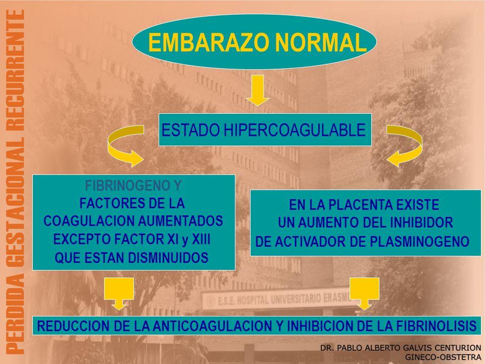 EMBARAZO NORMAL ESTADO HIPERCOAGULABLE FIBRINOGENO Y FACTORES DE LA COAGULACION AUMENTADOS EXCEPTO FACTOR XI y XIII QUE ESTAN DISMINUIDOS EN LA PLACEN