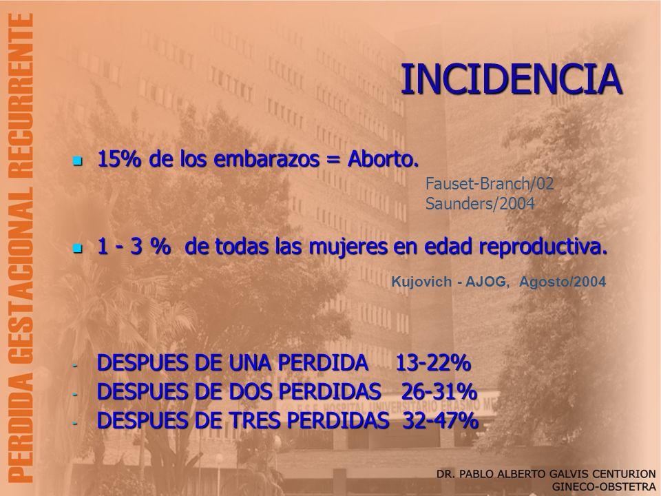 INCIDENCIA 15% de los embarazos = Aborto. 15% de los embarazos = Aborto. 1 - 3 % de todas las mujeres en edad reproductiva. 1 - 3 % de todas las mujer