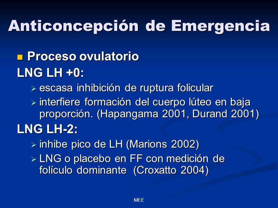 MEE Anticoncepción de Emergencia Proceso ovulatorio Proceso ovulatorio LNG LH +0: escasa inhibición de ruptura folicular escasa inhibición de ruptura folicular interfiere formación del cuerpo lúteo en baja proporción.