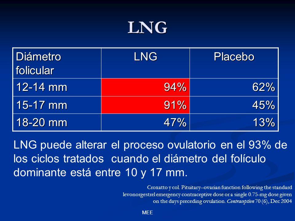 MEE LNG Diámetro folicular LNGPlacebo 12-14 mm 94%62% 15-17 mm 91%45% 18-20 mm 47%13% LNG puede alterar el proceso ovulatorio en el 93% de los ciclos tratados cuando el diámetro del folículo dominante está entre 10 y 17 mm.