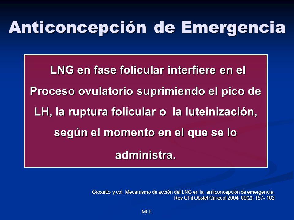 MEE Anticoncepción de Emergencia LNG en fase folicular interfiere en el Proceso ovulatorio suprimiendo el pico de LH, la ruptura folicular o la luteinización, según el momento en el que se lo administra.