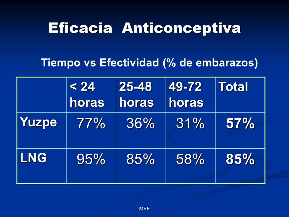 MEE < 24 horas 25-48 horas 49-72 horas Total Yuzpe77%36%31%57% LNG95%85%58%85% Eficacia Anticonceptiva Tiempo vs Efectividad (% de embarazos)