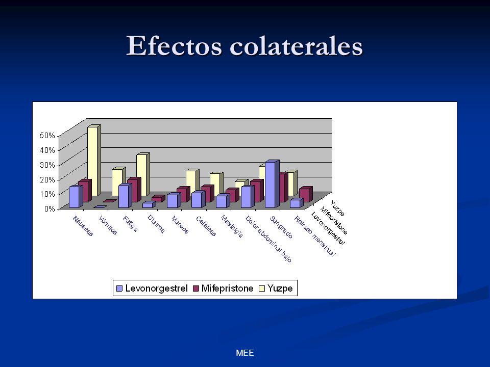 MEE Efectos colaterales