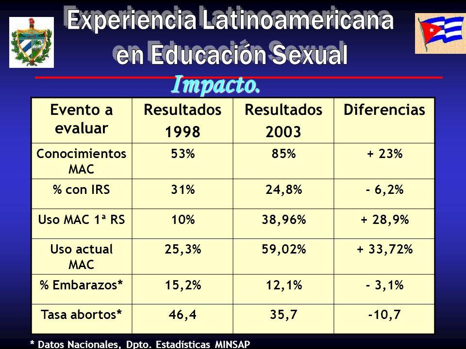 Impacto. Evento a evaluar Resultados 1998 Resultados 2003 Diferencias Conocimientos MAC 53%85%+ 23% % con IRS31%24,8%- 6,2% Uso MAC 1ª RS10%38,96%+ 28