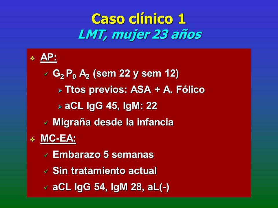 Caso clínico 1 LMT, mujer 23 años AP: AP: G 2 P 0 A 2 (sem 22 y sem 12) G 2 P 0 A 2 (sem 22 y sem 12) Ttos previos: ASA + A. Fólico Ttos previos: ASA
