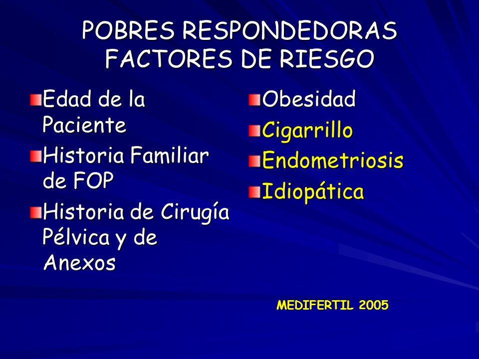 POBRES RESPONDEDORAS FACTORES DE RIESGO Edad de la Paciente Historia Familiar de FOP Historia de Cirugía Pélvica y de Anexos ObesidadCigarrilloEndometriosisIdiopática MEDIFERTIL 2005
