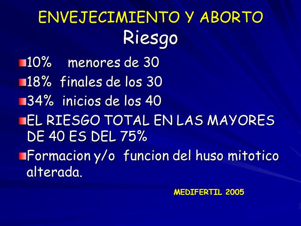 ENVEJECIMIENTO Y ABORTO Riesgo 10% menores de 30 18% finales de los 30 34% inicios de los 40 EL RIESGO TOTAL EN LAS MAYORES DE 40 ES DEL 75% Formacion
