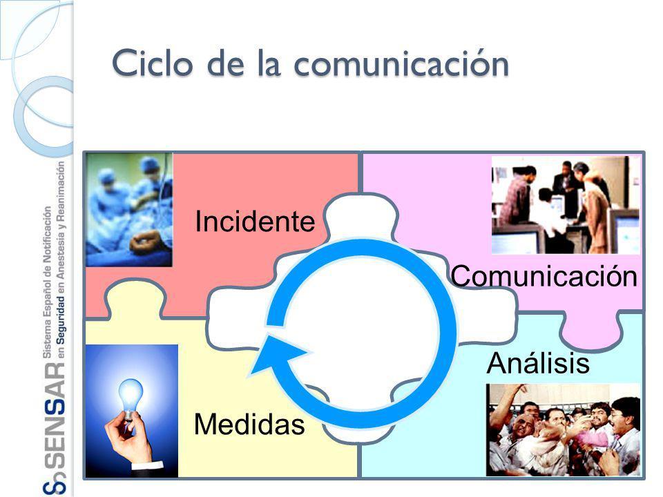 Ciclo de la comunicación Incidente Comunicación Análisis Medidas
