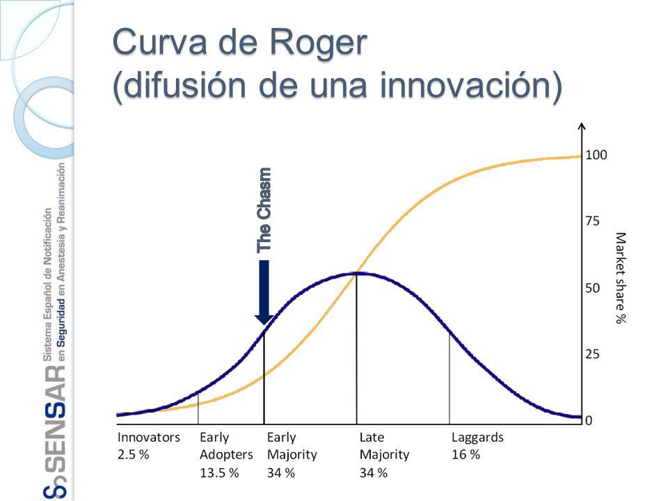 Curva de Roger (difusión de una innovación)