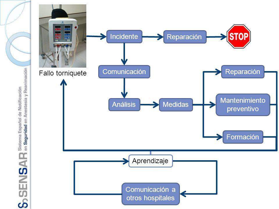 Fallo torniquete Reparación Incidente Comunicación Comunicación a otros hospitales Aprendizaje Análisis Mantenimiento preventivo Formación Medidas Rep