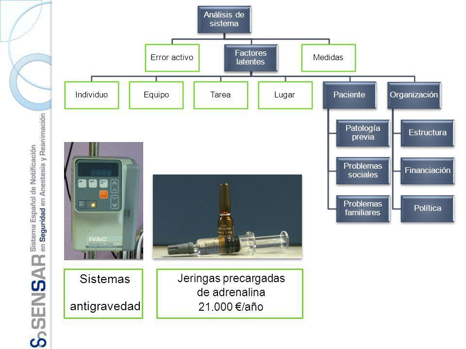 Sistemas antigravedad Jeringas precargadas de adrenalina 21.000 /año
