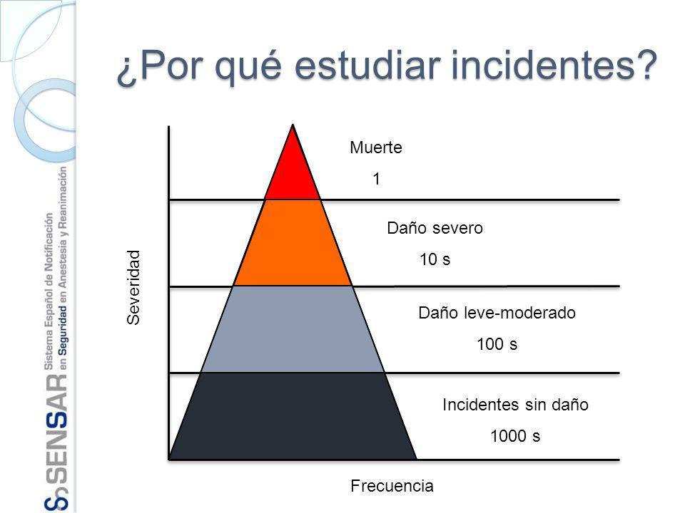 Frecuencia Severidad Muerte 1 Daño severo 10 s Daño leve-moderado 100 s Incidentes sin daño 1000 s ¿Por qué estudiar incidentes?