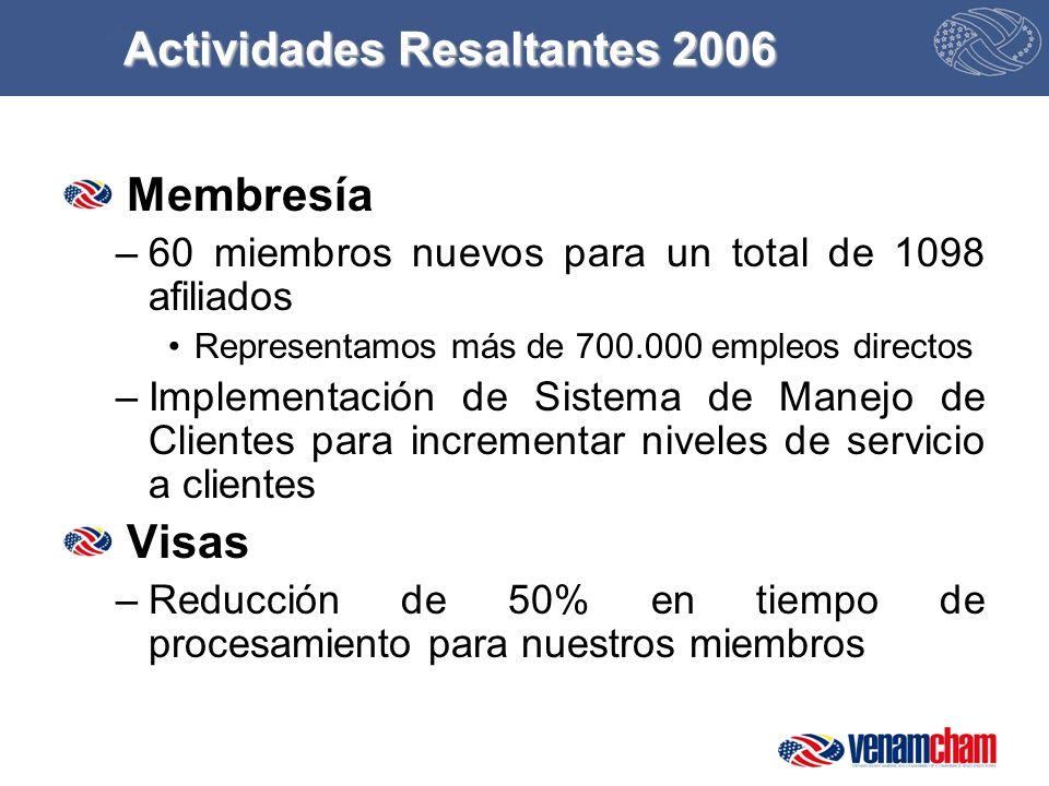 Membresía –60 miembros nuevos para un total de 1098 afiliados Representamos más de 700.000 empleos directos –Implementación de Sistema de Manejo de Clientes para incrementar niveles de servicio a clientes Visas –Reducción de 50% en tiempo de procesamiento para nuestros miembros Actividades Resaltantes 2006