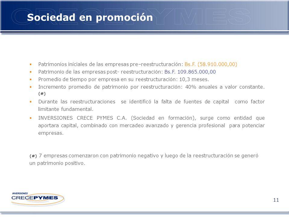 Sociedad en promoción 11 Patrimonios iníciales de las empresas pre–reestructuración: Bs.F.