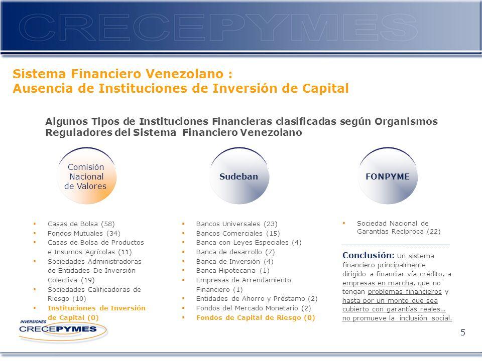Sistema Financiero Venezolano : Ausencia de Instituciones de Inversión de Capital 5 Casas de Bolsa (58) Fondos Mutuales (34) Casas de Bolsa de Productos e Insumos Agrícolas (11) Sociedades Administradoras de Entidades De Inversión Colectiva (19) Sociedades Calificadoras de Riesgo (10) Instituciones de Inversión de Capital (0) Algunos Tipos de Instituciones Financieras clasificadas según Organismos Reguladores del Sistema Financiero Venezolano Comisión Nacional de Valores SudebanFONPYME Bancos Universales (23) Bancos Comerciales (15) Banca con Leyes Especiales (4) Banca de desarrollo (7) Banca de Inversión (4) Banca Hipotecaria (1) Empresas de Arrendamiento Financiero (1) Entidades de Ahorro y Préstamo (2) Fondos del Mercado Monetario (2) Fondos de Capital de Riesgo (0) Sociedad Nacional de Garantías Recíproca (22) Conclusión: Un sistema financiero principalmente dirigido a financiar vía crédito, a empresas en marcha, que no tengan problemas financieros y hasta por un monto que sea cubierto con garantías reales… no promueve la inclusión social.