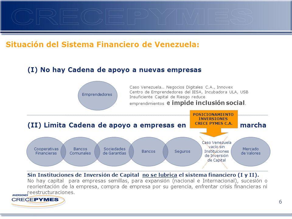 6 (I) No hay Cadena de apoyo a nuevas empresas Situación del Sistema Financiero de Venezuela: (II) Limita Cadena de apoyo a empresas en marcha Sin Instituciones de Inversión de Capital no se lubrica el sistema financiero (I y II).