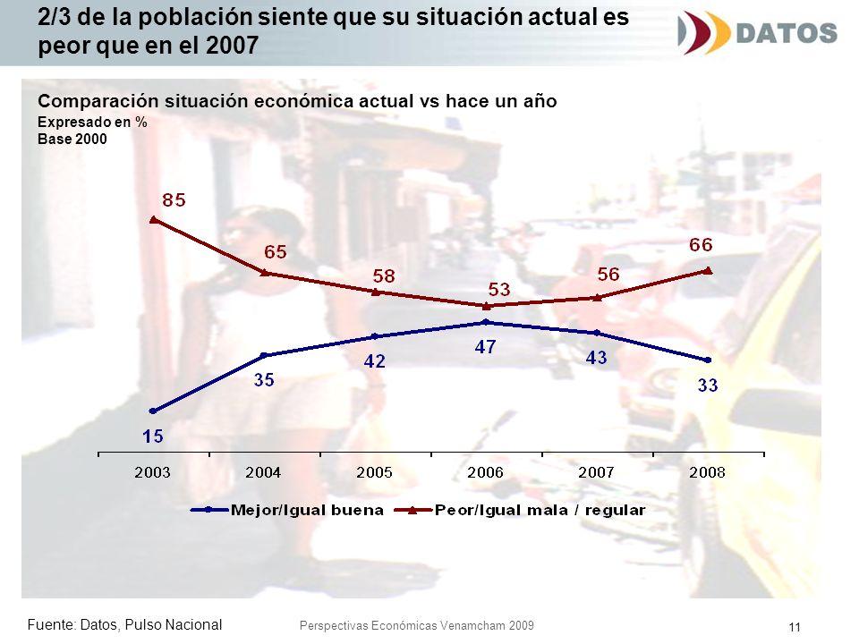11 Perspectivas Económicas Venamcham 2009 2/3 de la población siente que su situación actual es peor que en el 2007 Fuente: Datos, Pulso Nacional Comp