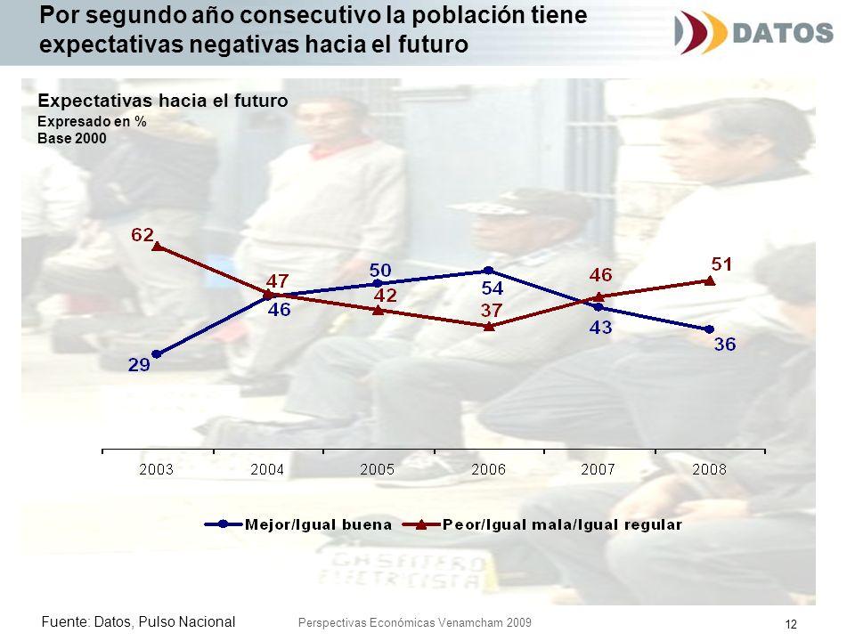 12 Perspectivas Económicas Venamcham 2009 Por segundo año consecutivo la población tiene expectativas negativas hacia el futuro Fuente: Datos, Pulso Nacional Expectativas hacia el futuro Expresado en % Base 2000