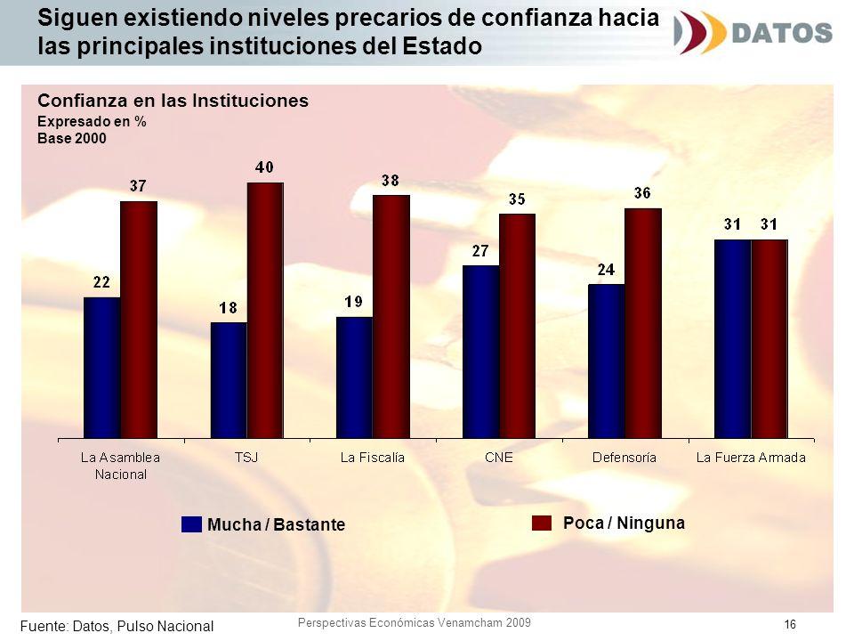 16 Perspectivas Económicas Venamcham 2009 Siguen existiendo niveles precarios de confianza hacia las principales instituciones del Estado Fuente: Dato