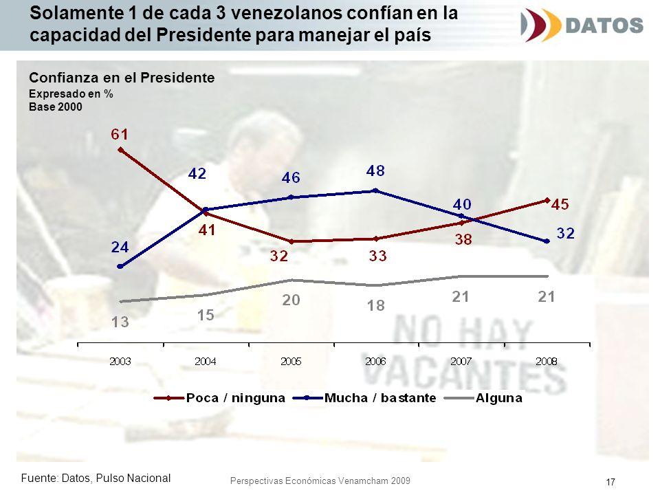 17 Perspectivas Económicas Venamcham 2009 Solamente 1 de cada 3 venezolanos confían en la capacidad del Presidente para manejar el país Fuente: Datos, Pulso Nacional Confianza en el Presidente Expresado en % Base 2000