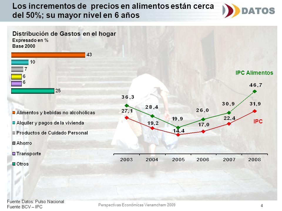 4 Perspectivas Económicas Venamcham 2009 Fuente Datos: Pulso Nacional Fuente BCV – IPC Los incrementos de precios en alimentos están cerca del 50%; su mayor nivel en 6 años Distribución de Gastos en el hogar Expresado en % Base 2000 IPC Alimentos IPC