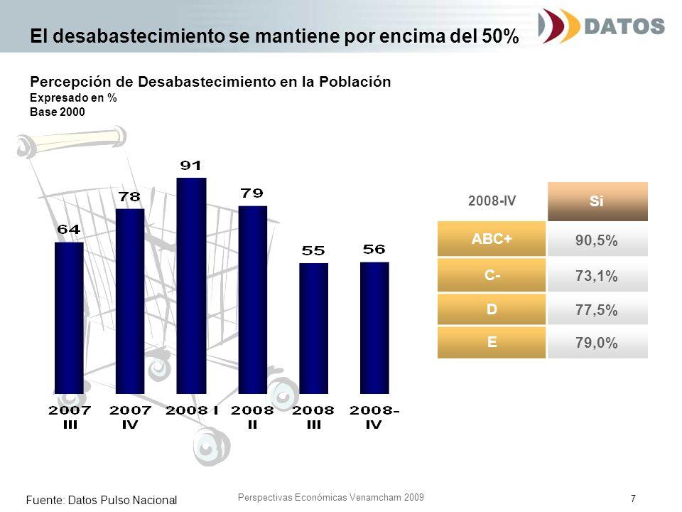 7 Perspectivas Económicas Venamcham 2009 El desabastecimiento se mantiene por encima del 50% 2008-IV Si ABC+ 90,5% C- 73,1% D 77,5% E 79,0% Fuente: Da