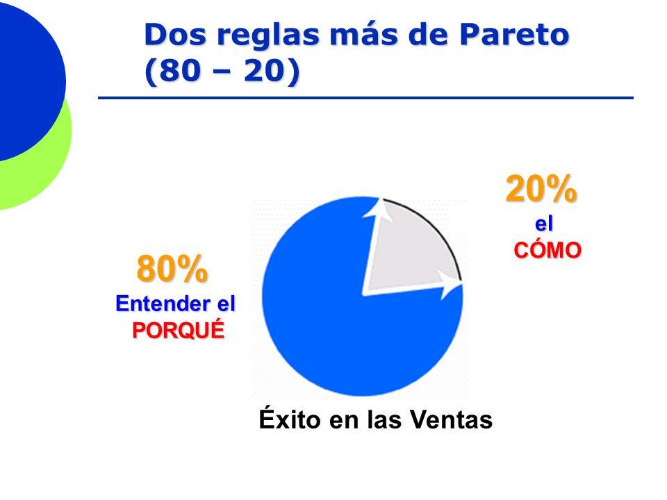 Dos reglas más de Pareto (80 – 20) Éxito en las Ventas 80% Entender el PORQUÉ 20%elCÓMO
