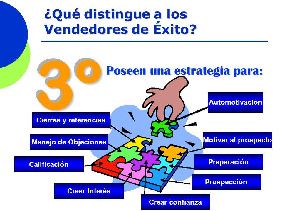 3º3º Poseen una estrategia para: ¿Qué distingue a los Vendedores de Éxito? Automotivación Motivar al prospecto Preparación Prospección Crear confianza