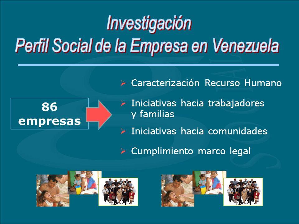 86 empresas Caracterización Recurso Humano Iniciativas hacia trabajadores y familias Iniciativas hacia comunidades Cumplimiento marco legal