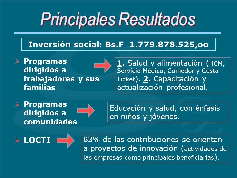 Inversión social: Bs.F 1.779.878.525,oo 1.