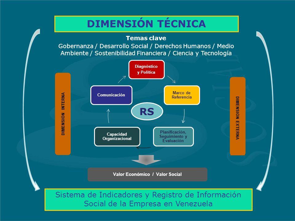 Sistema de Indicadores y Registro de Información Social de la Empresa en Venezuela Diagnóstico y Política Marco de Referencia Planificación, Seguimiento y Evaluación Capacidad Organizacional Comunicación Temas clave Gobernanza / Desarrollo Social / Derechos Humanos / Medio Ambiente / Sostenibilidad Financiera / Ciencia y Tecnología Valor Económico / Valor Social DIMENSIÓN EXTERNA DIMENSIÓN INTERNA DIMENSIÓN TÉCNICA RS