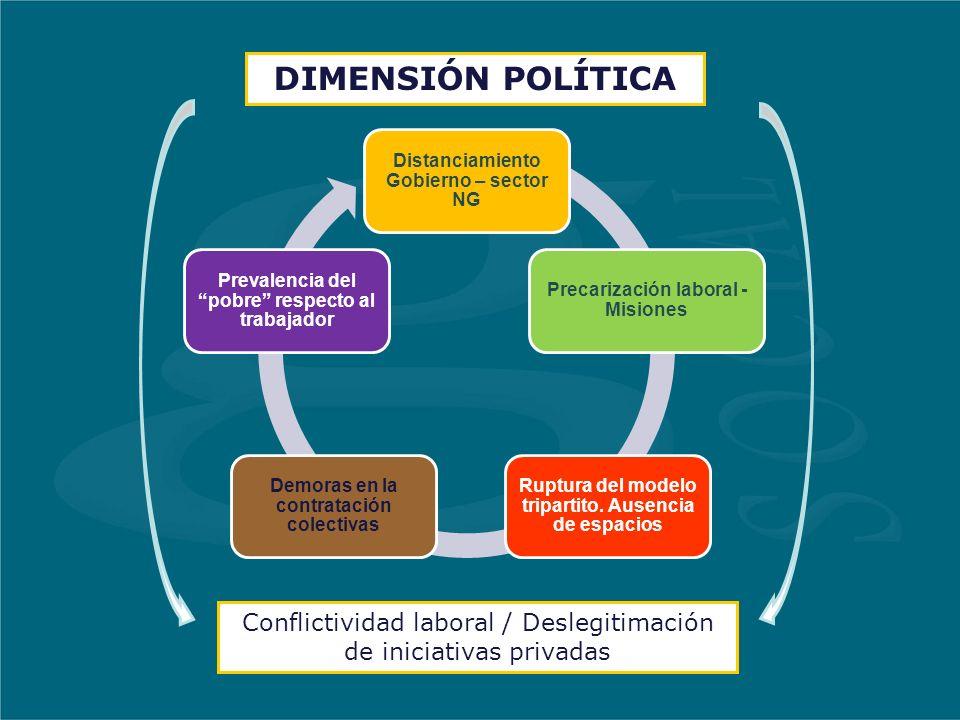 DIMENSIÓN POLÍTICA Distanciamiento Gobierno – sector NG Precarización laboral - Misiones Ruptura del modelo tripartito.